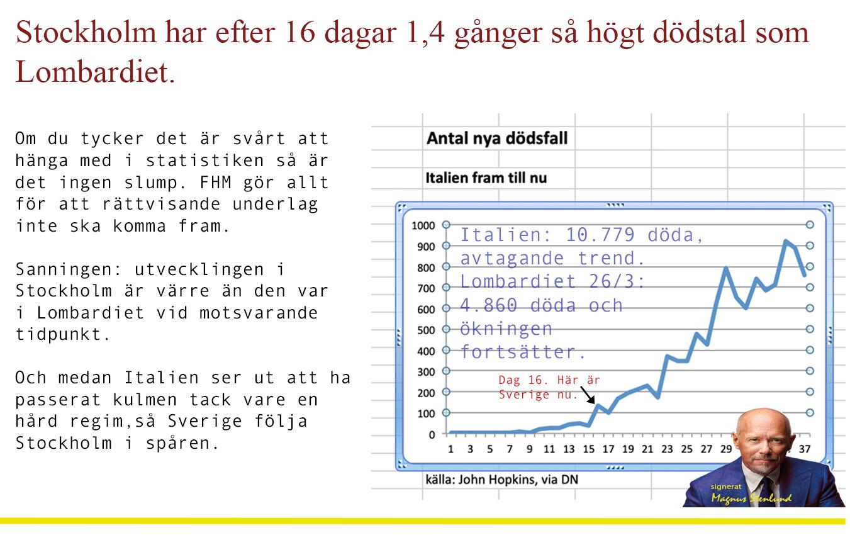 Stockholm har fler döda/invånare nu, efter 16 dagar, än Lombardiet hade.